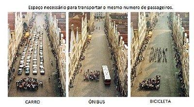 Mobilidade Urbana – Uma ação de todos.
